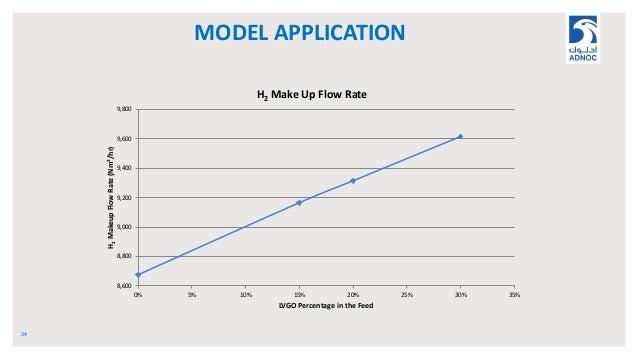 MODEL APPLICATION 34 8,600 8,800 9,000 9,200 9,400 9,600 9,800 0% 5% 10% 15% 20% 25% 30% 35% H2MakeupFlowRate(Nm3/hr) LVGO...