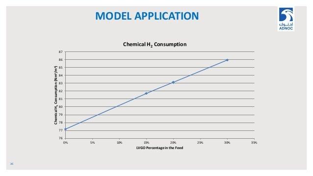 MODEL APPLICATION 36 76 77 78 79 80 81 82 83 84 85 86 87 0% 5% 10% 15% 20% 25% 30% 35% ChemicalH2Consumption(Nm3/m3) LVGO ...
