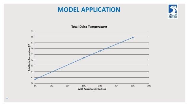 MODEL APPLICATION 37 60 61 62 63 64 65 66 67 68 69 0% 5% 10% 15% 20% 25% 30% 35% TotalDeltaTemperature(°C) LVGO Percentage...