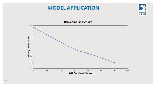 MODEL APPLICATION 38 3.5 3.6 3.7 3.8 3.9 4 4.1 4.2 0% 5% 10% 15% 20% 25% 30% 35% RemainingCatalystLife(yrs) LVGO Percentag...