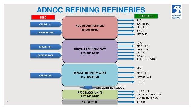 ADNOC REFINING REFINERIES 5