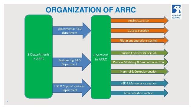 ORGANIZATION OF ARRC 8