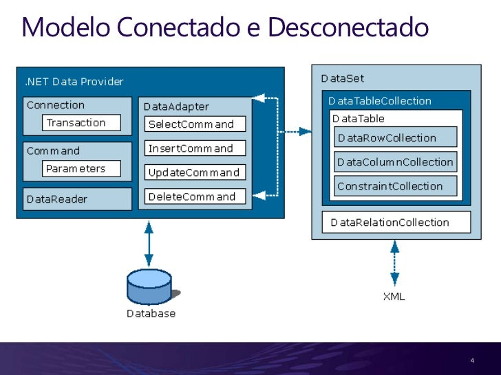 Classe SqlConnection Considerações:1    Responsável pela conexão com o SQL Server2    Principais propriedades: ConnectionS...