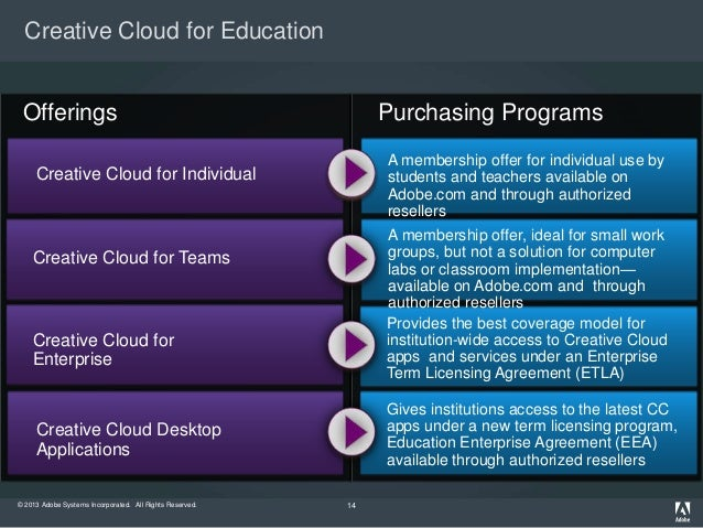 Adobe Creative Cloud And Licensing Programs For Education