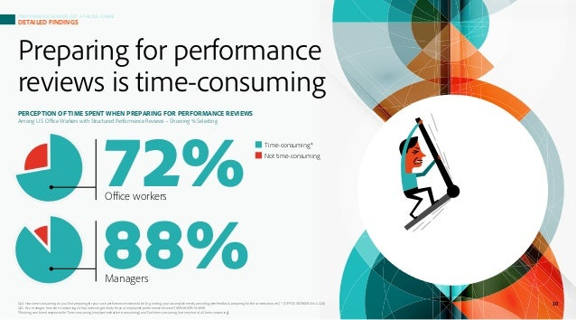 Preparing for performance reviews is time-consuming PERCEPTION OF TIME SPENT WHEN PREPARING FOR PERFORMANCE REVIEWS Among ...