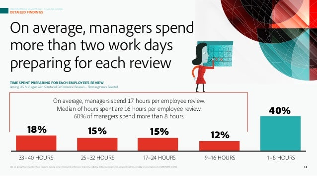 On average, managers spend more than two work days preparing for each review Q22. On average, how much time have you spent...