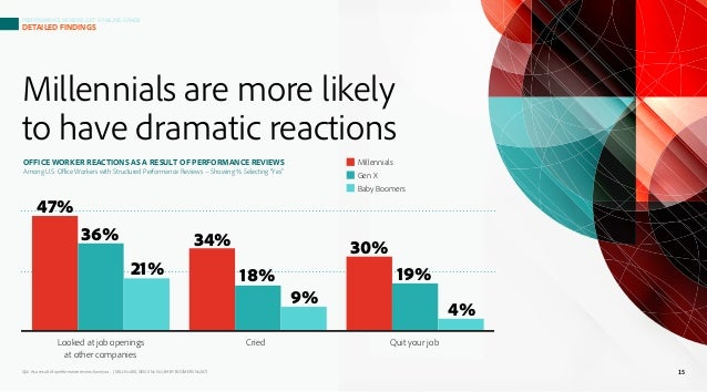 Millennials are more likely to have dramatic reactions Q16. As a result of a performance review, have you… (MILL N=480, GE...