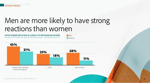 Men are more likely to have strong reactions than women Q16. As a result of a performance review, have you… (MEN N=697, WO...