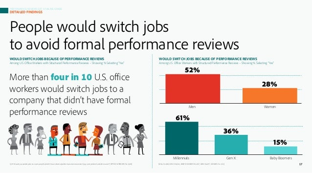 Full Study: Performance Reviews Get A Failing Grade