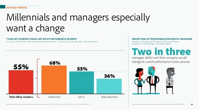 Millennials and managers especially want a change Q15. Please indicate how strongly you agree or disagree with the followi...