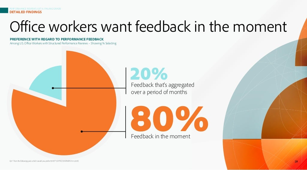 Office workers want feedback in the moment Q17. From the following pairs which would you prefer MOST? (OFFICE WORKERS N=1,...