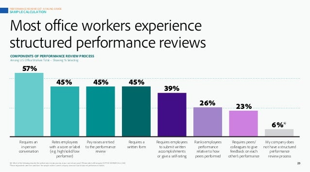 45% 57% 45% 45% 39% 26% 23% 6%* Requires an in-person conversation Rates employees with a score or label (e.g. high/solid/...