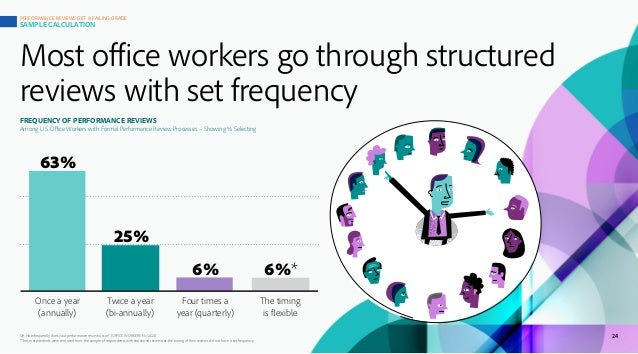 Most office workers go through structured reviews with set frequency Q9. How frequently does your performance review occur...