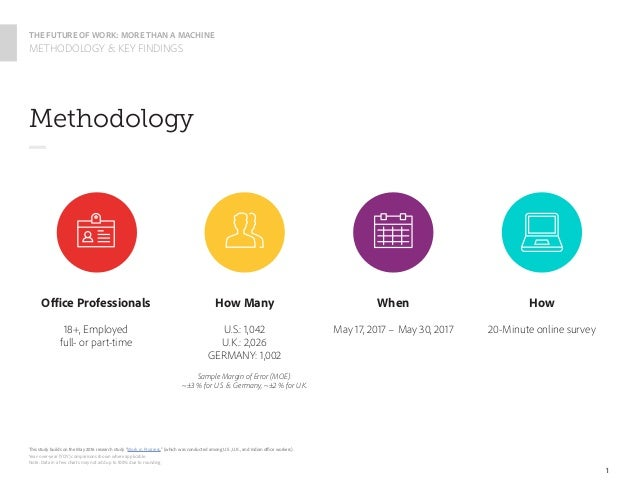 The Future of Work: More than a Machine Slide 2