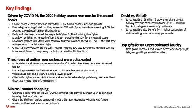 Adobe Holiday Shopping Recap 2020 Slide 3
