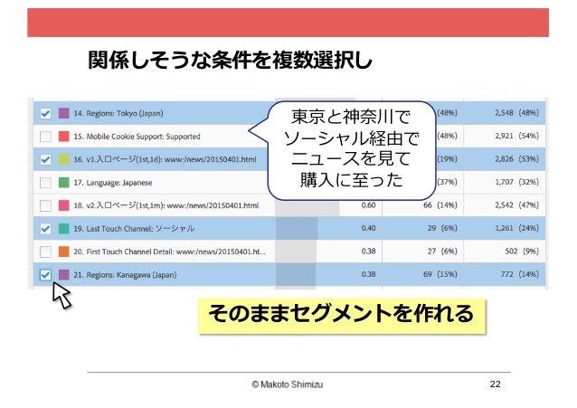 22 関係しそうな条件を複数選択し そのままセグメントを作れる 東京と神奈奈川で ソーシャル経由で ニュースを⾒見見て 購⼊入に⾄至った