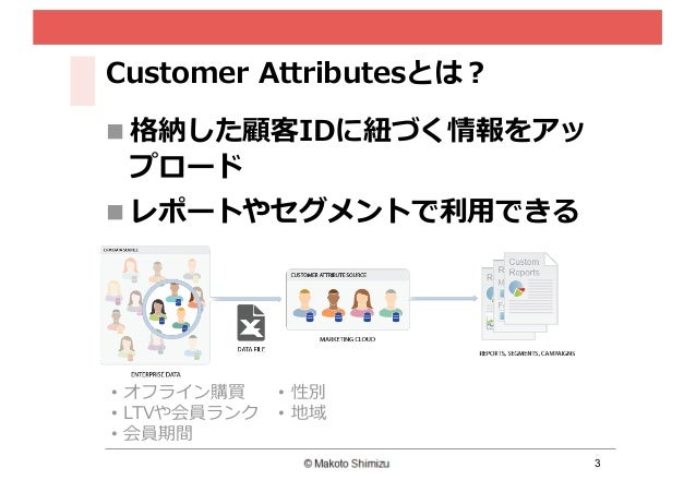3 Customer Attributesとは? n 格納した顧客IDに紐紐づく情報をアッ プロード n レポートやセグメントで利利⽤用できる • オフライン購買 • LTVや会員ランク • 会員期間 • 性別 • 地域