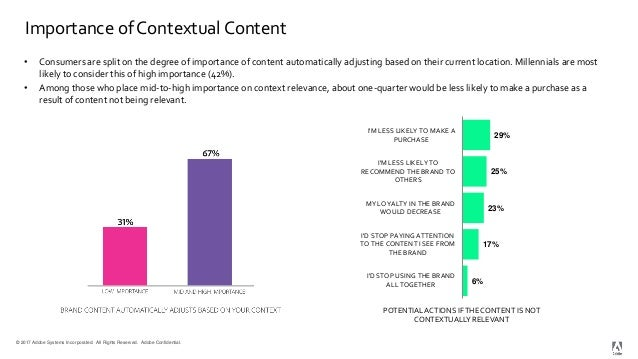 © 2017 Adobe Systems Incorporated. All Rights Reserved. Adobe Confidential. Importance of Contextual Content • Consumers a...