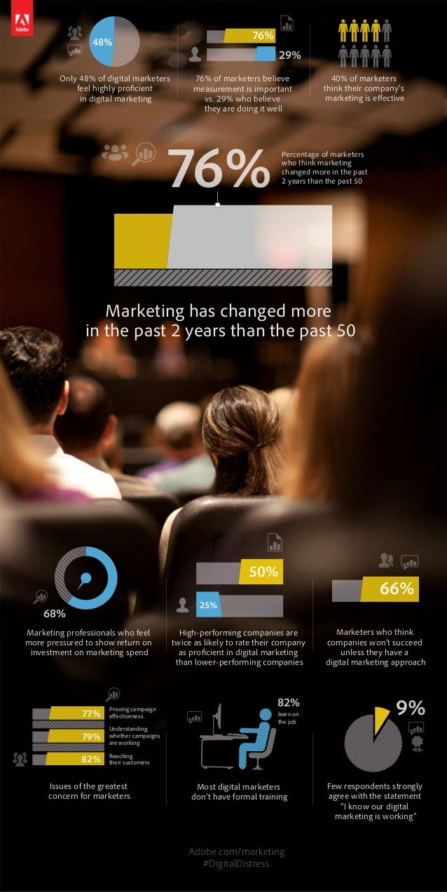 76% of marketers believe measurement is important vs. 29% who believe they are doing it well Only 48% of digital marketers...