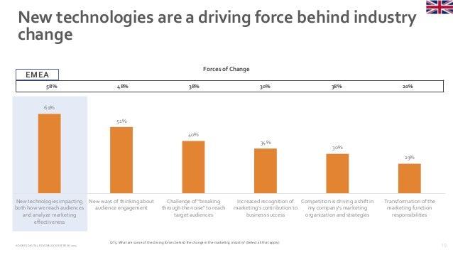 10ADOBE | DIGITAL ROADBLOCKREFRESH 2015 61% 51% 40% 34% 30% 23% New technologies impacting both how we reach audiences and...