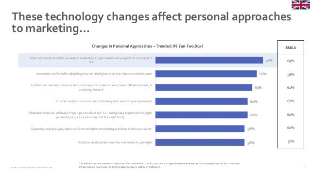 11ADOBE | DIGITAL ROADBLOCKREFRESH 2015 These technology changes affect personal approaches to marketing… 70% 66% 63% 60% ...