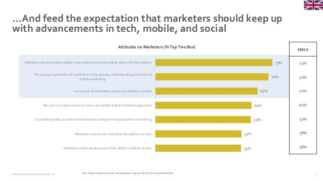 12ADOBE | DIGITAL ROADBLOCKREFRESH 2015 …And feed the expectation that marketers should keep up with advancements in tech,...