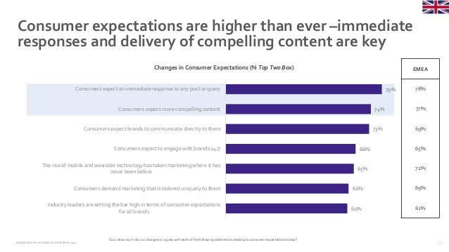 13ADOBE | DIGITAL ROADBLOCKREFRESH 2015 Consumer expectations are higher than ever –immediate responses and delivery of co...