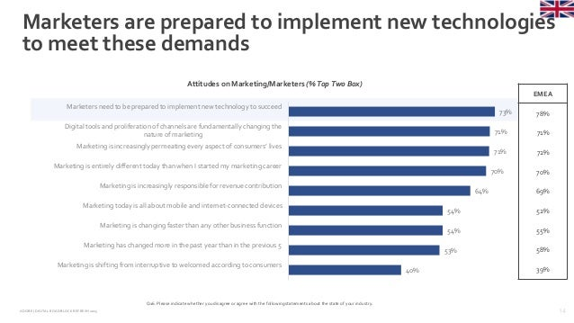 14ADOBE | DIGITAL ROADBLOCKREFRESH 2015 Marketers are prepared to implement new technologies to meet these demands Q16. Pl...