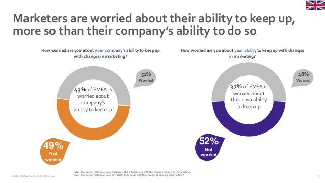 18ADOBE | DIGITAL ROADBLOCKREFRESH 2015 Marketers are worried about their ability to keep up, more so than their company's...