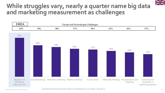 19ADOBE | DIGITAL ROADBLOCKREFRESH 2015 While struggles vary, nearly a quarter name big data and marketing measurement as ...
