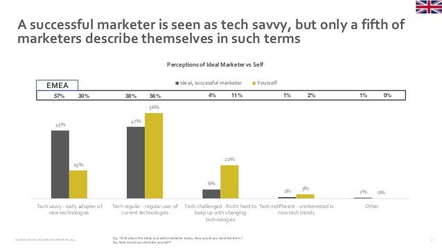 21ADOBE | DIGITAL ROADBLOCKREFRESH 2015 A successful marketer is seen as tech savvy, but only a fifth of marketers describ...