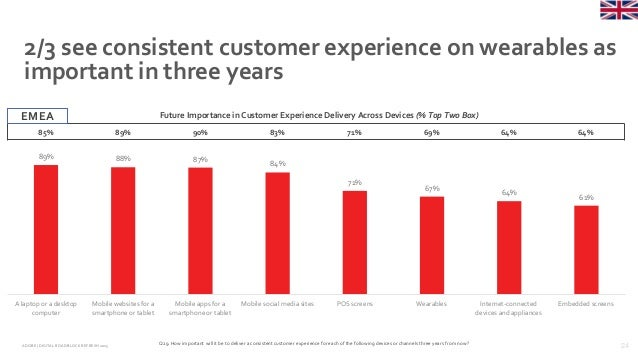 24ADOBE | DIGITAL ROADBLOCKREFRESH 2015 2/3 see consistent customer experience on wearables as important in three years Q2...