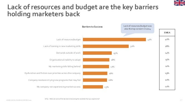 27ADOBE | DIGITAL ROADBLOCKREFRESH 2015 Lack of resources and budget are the key barriers holding marketers back QT20. Wha...