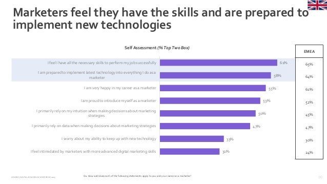 30ADOBE | DIGITAL ROADBLOCKREFRESH 2015 Marketers feel they have the skills and are prepared to implement new technologies...