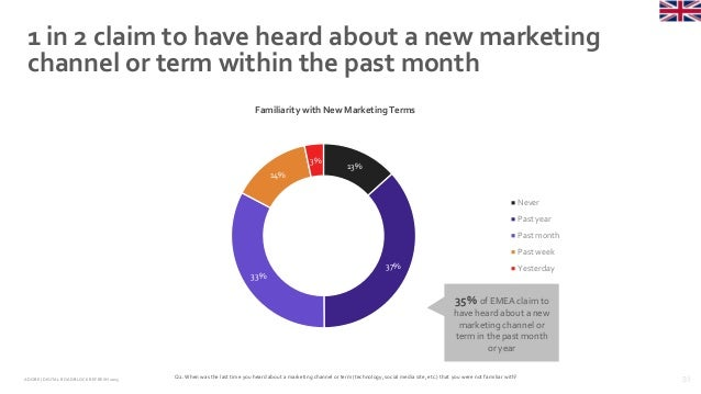 31ADOBE | DIGITAL ROADBLOCKREFRESH 2015 1 in 2 claim to have heard about a new marketing channel or term within the past m...