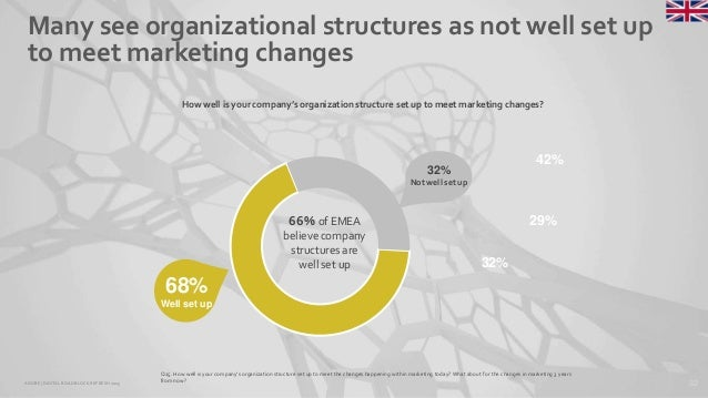 32ADOBE | DIGITAL ROADBLOCKREFRESH 2015 Many see organizational structures as not well set up to meet marketing changes Q2...