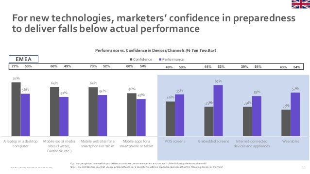 33ADOBE | DIGITAL ROADBLOCKREFRESH 2015 70% 64% 64% 56% 46% 39% 39% 35% 56% 52% 54% 49% 55% 67% 53% 57% A laptop or a desk...