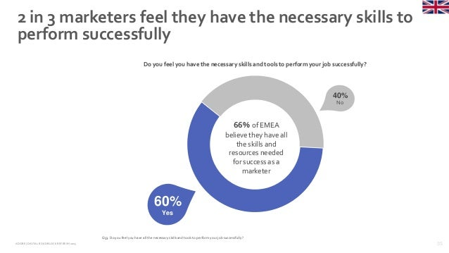 35ADOBE | DIGITAL ROADBLOCKREFRESH 2015 2 in 3 marketers feel they have the necessary skills to perform successfully Q33. ...