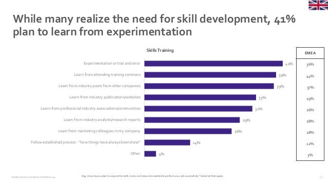 36ADOBE | DIGITAL ROADBLOCKREFRESH 2015 While many realize the need for skill development, 41% plan to learn from experime...