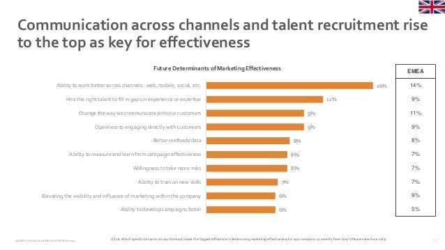 37ADOBE | DIGITAL ROADBLOCKREFRESH 2015 Communication across channels and talent recruitment rise to the top as key for ef...