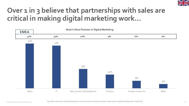38ADOBE | DIGITAL ROADBLOCKREFRESH 2015 Over 1 in 3 believe that partnerships with sales are critical in making digital ma...