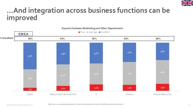 39ADOBE | DIGITAL ROADBLOCKREFRESH 2015 …And integration across business functions can be improved Q38. How is your market...