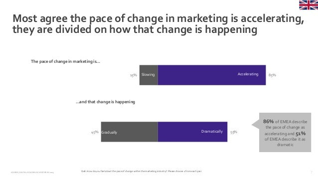 7ADOBE | DIGITAL ROADBLOCKREFRESH 2015 45% 15% 55% 85% Dramatically Most agree the pace of change in marketing is accelera...
