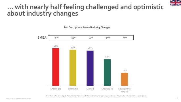 9ADOBE | DIGITAL ROADBLOCKREFRESH 2015 … with nearly half feeling challenged and optimistic about industry changes Q20. Wh...