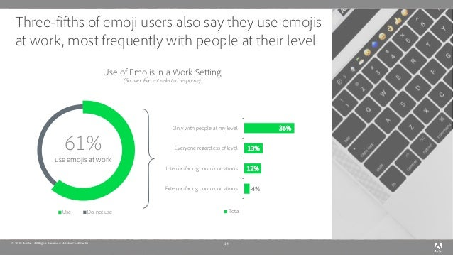 © 2019 Adobe. All Rights Reserved. Adobe Confidential. Three-fifths of emoji users also say they use emojis at work, most ...