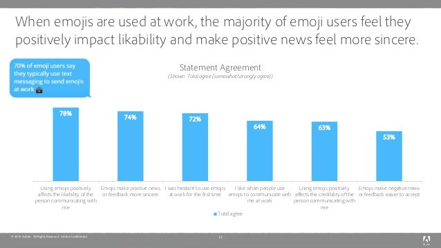 © 2019 Adobe. All Rights Reserved. Adobe Confidential. When emojis are used at work, the majority of emoji users feel they...