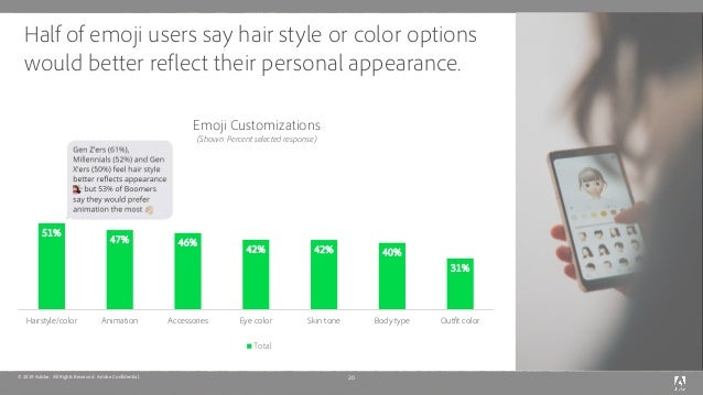 © 2019 Adobe. All Rights Reserved. Adobe Confidential. Half of emoji users say hair style or color options would better re...