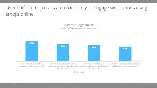 © 2019 Adobe. All Rights Reserved. Adobe Confidential. Over half of emoji users are more likely to engage with brands usin...