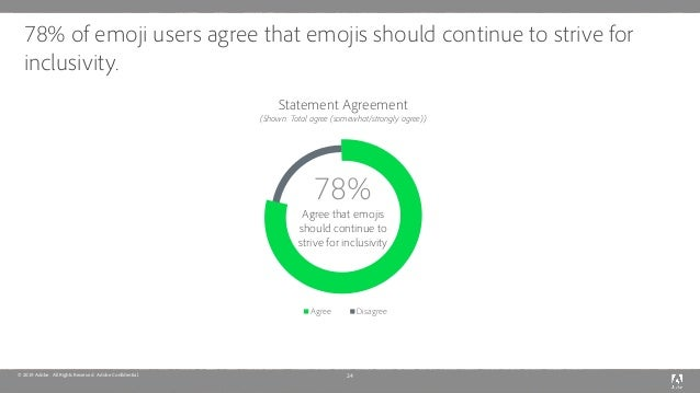 © 2019 Adobe. All Rights Reserved. Adobe Confidential. 78% of emoji users agree that emojis should continue to strive for ...