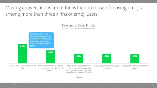 © 2019 Adobe. All Rights Reserved. Adobe Confidential. Making conversations more fun is the top reason for using emojis am...
